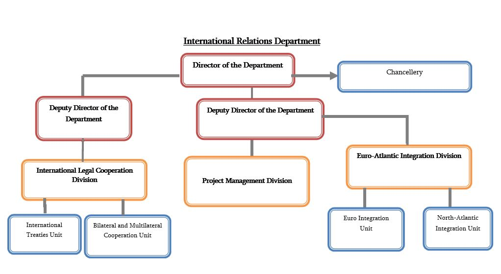 an introduction to internal and foreign affairs Foreign policy is most commonly implemented by specialist foreign policy arms of the state bureaucracy, such as a ministry of foreign affairs or state department other departments may also have a role in implementing foreign policy, such as departments for: trade, defence, and aid.